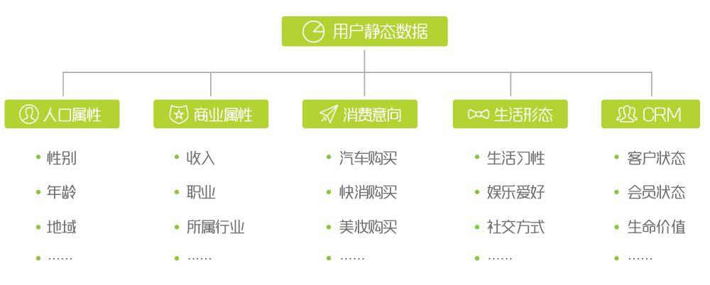鸟哥笔记,用户运营,罗志恒,用户研究,用户运营,用户画像