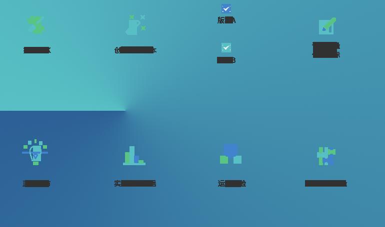 AppAdhoc A/B Testing使用流程