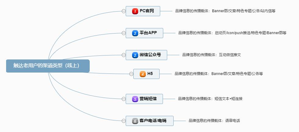互金平台如何做用户留存?