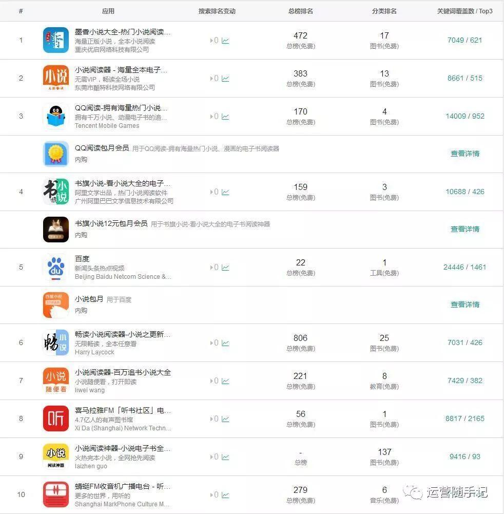 鸟哥笔记,ASO,占帆,APP推广,App Store,关键词