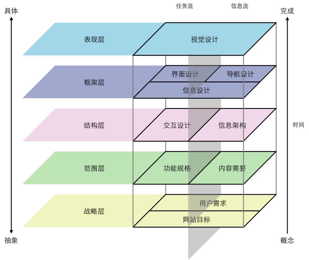 思维、视角、设计,产品经理的三板斧