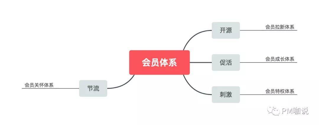 产品经理如何利用运营思维,搭建会员体系?