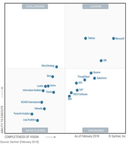 商业智能BI主流趋势下的竞品分析和运营思路浅析