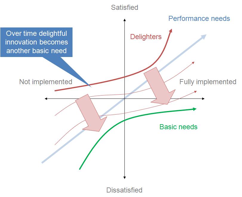 如何做好爱彼迎的用户增长 | 附 AARRR 模型分析