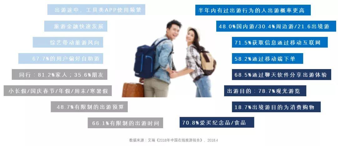 不起量、曝光低、成本高,旅游行业广告投放该如何优化?