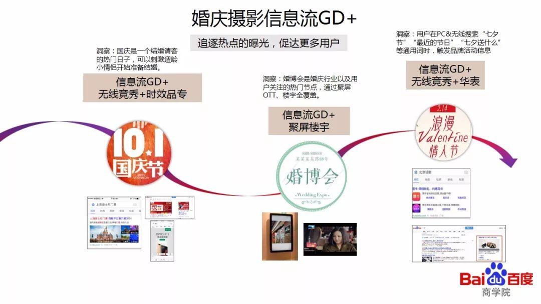 信息流GD广告婚庆行业投放案例