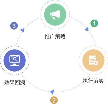 三个阶段稳扎稳打,做好App渠道推广