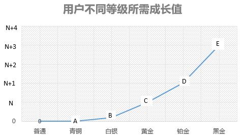 """""""会员体系""""干货之:如何测算成长值并将用户分层?"""