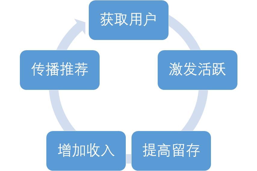 搭建会员体系时,请考虑好这3个问题