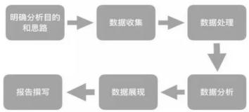运营干货 | 一套正确且高效的数据分析体系该如何搭建?