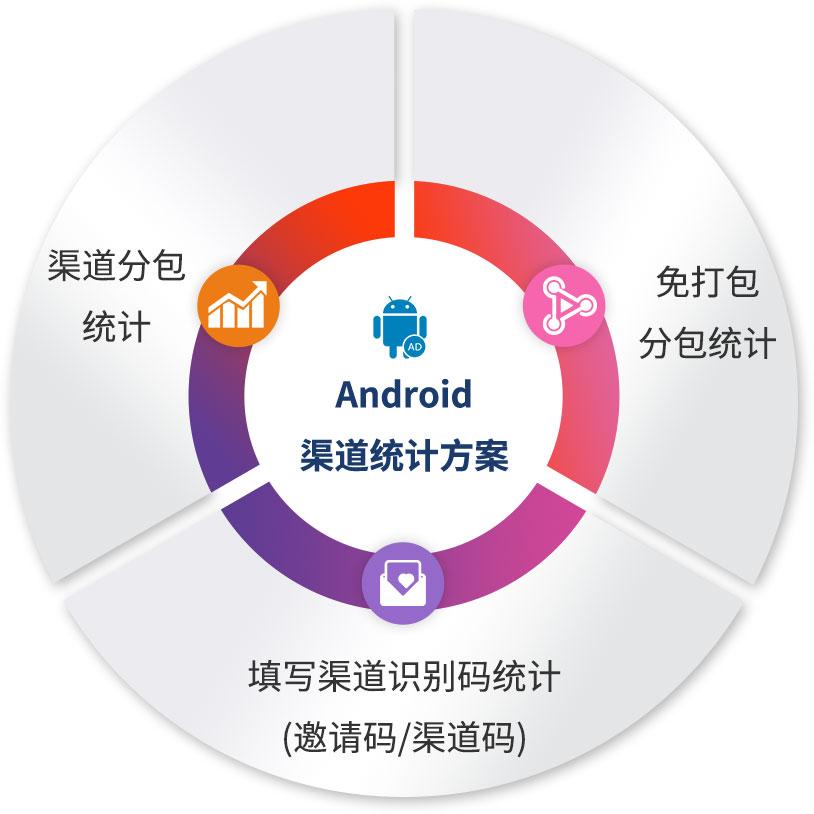 App推广运营必备知识:App渠道统计