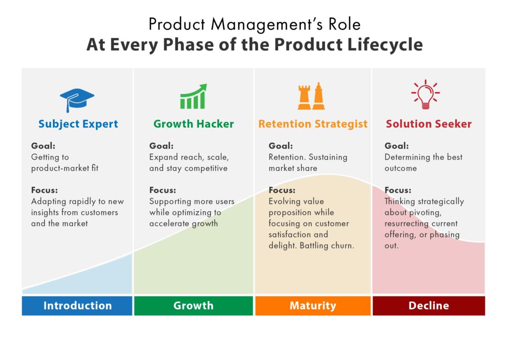 产品生命周期的4个阶段,产品经理该怎么做?