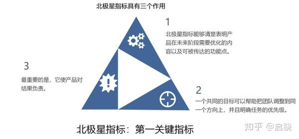 增长三部曲| 通往产品增长的自由之路