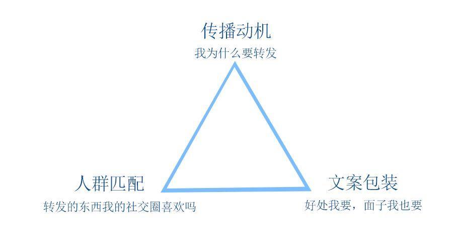 裂变三角,带你理清裂变的底层逻辑
