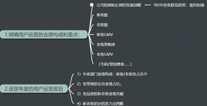 鸟哥笔记,用户运营,Allen,用户运营,用户增长