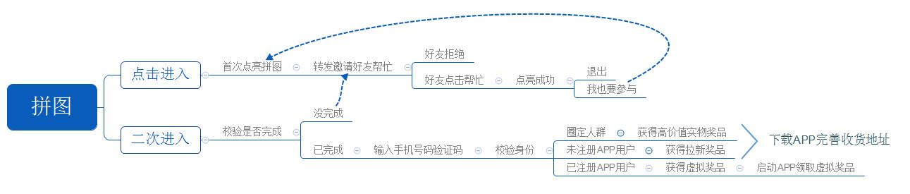 通过H5活动为APP引流效果如何?