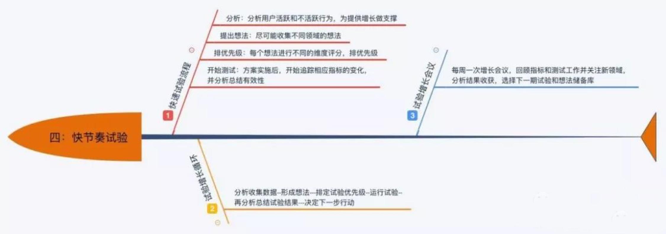 鸟哥笔记,新媒体运营,王晓灿,内容运营,文案