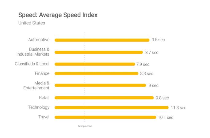 美国的平均网站速度指标
