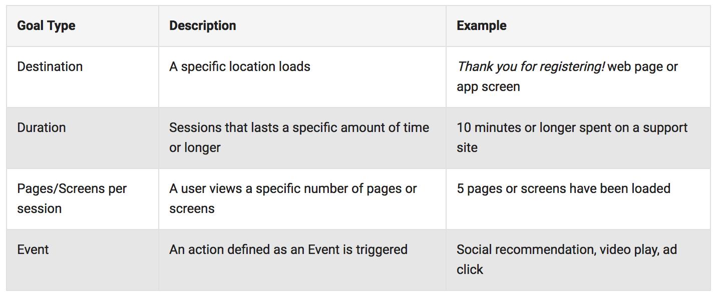Google Analytics(分析)中的四种目标