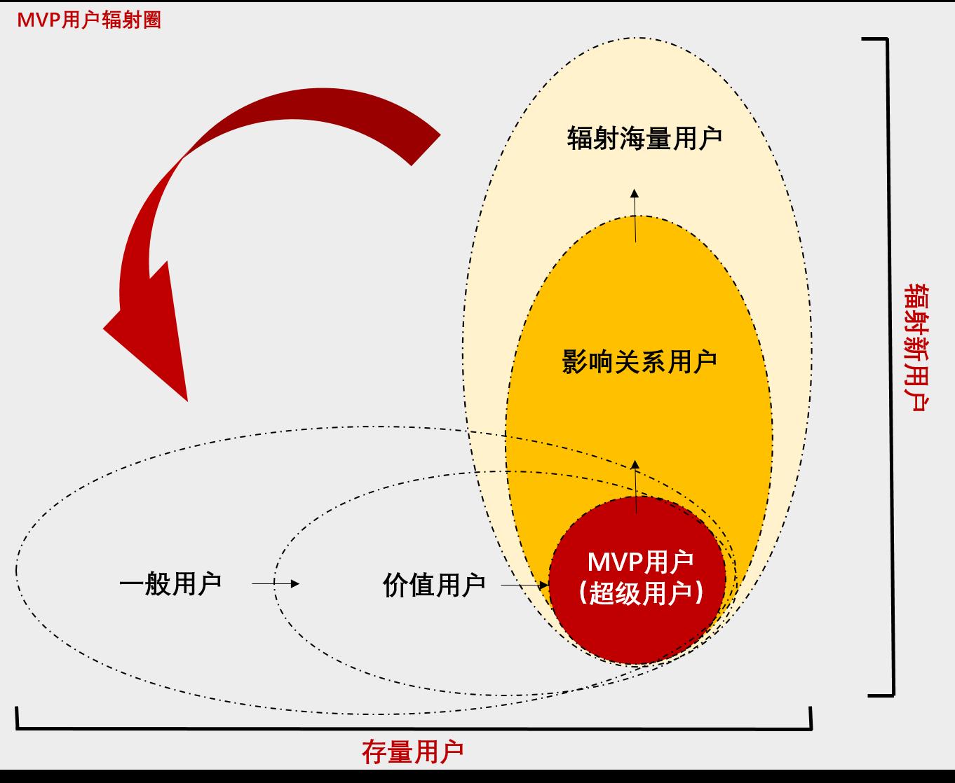 MVP用户辐射圈:打造ToB企业的用户运营模型