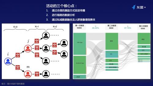 鸟哥笔记,用户运营,友盟全域数据,私域流量,增长策略,增长,裂变,用户增长,用户运营