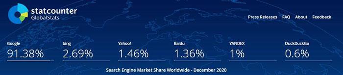 2020全球搜索引擎市场份额排行榜 搜索引擎 微新闻 第2张