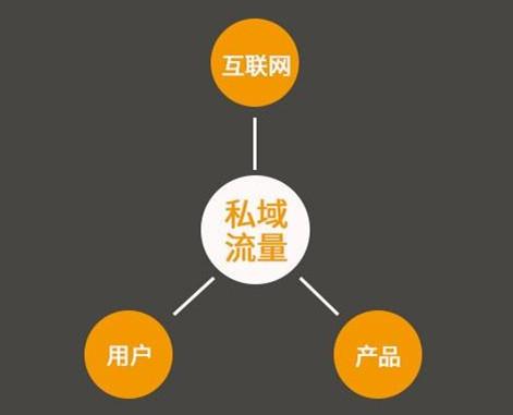 私域流量之社群四步法,让你掌握社群运营的本质核心