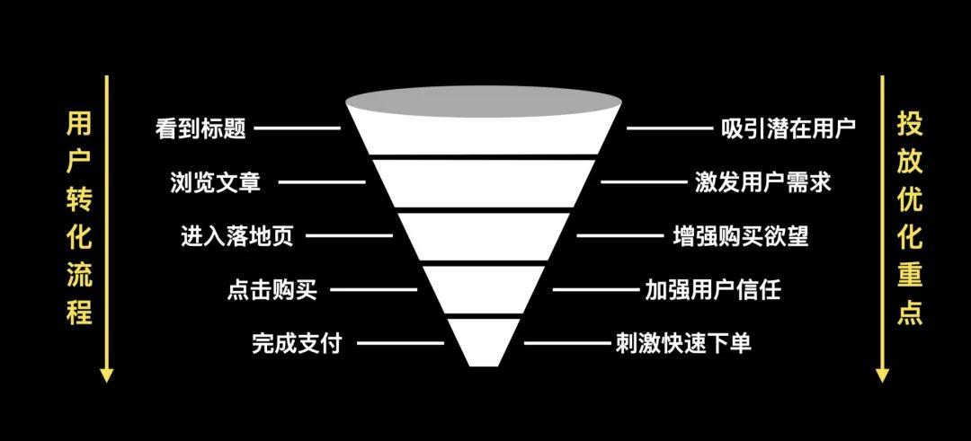 鸟哥笔记,营销推广,不凡,推广,广告,短视频,抖音,广告营销,内容营销,营销
