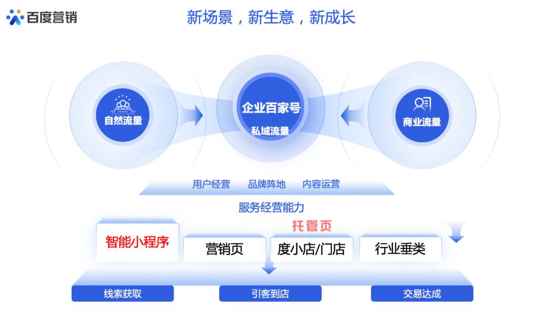 鸟哥笔记,用户运营,魏家东,用户增长,用户运营,私域流量