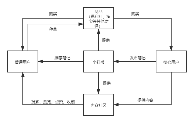 小红书:用户运营策略分析报告
